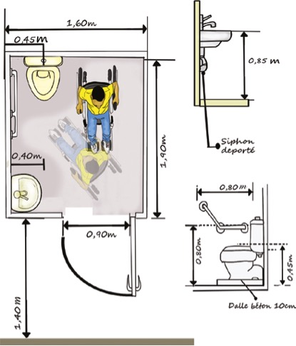 A sketch of the measurements required for an accessible latrine, to enable a wheel chair user to independently use the facility
