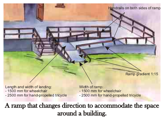 "A 3 directions ramp leading up to a house. Width (1500-2500mm), ramp gradient 1:15, landing space (length/width 1500-2500mm). Handrails on both sides. ""A ramp that changes direction to accommodate space around the building"""