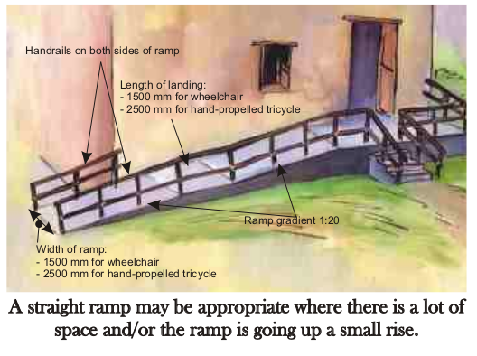 "Drawing shows a parallel ramp, indicating width (1500-2500mm), gradient (1:20) and landing space length 1500mm) ""A straight ramp might be appropirate where there is a lot of space and/or the ramp is going up a small rise"""