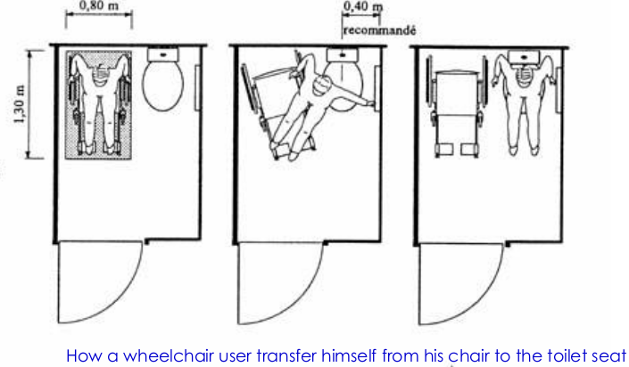 A person transfering from a wheelchair to the toilet seat