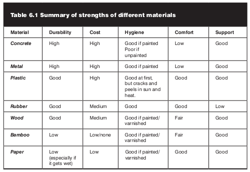 A table summarizing strenghts of 7 different materials.