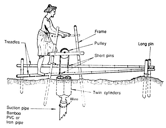 The construction details of a treadle pump. A woman is shown using it with her feet to pump up water