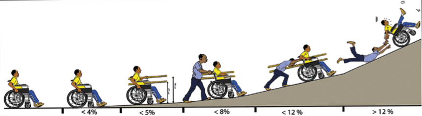 Chart of different gradients of a ramp and the difficulties of a person uisng a wheelchair to use independently the ramp when it is more than 5% gradient