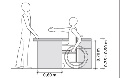 Adapted reception desk, showing a wheelchair user easily greeting a person.Measurements show the desk to be between 75-90 cm high and 60 cm wide.