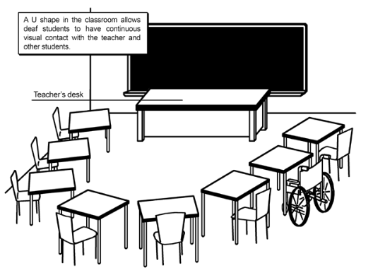 Drawing of a classroom configuration for children with different types of disabilities